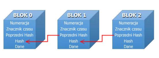 Blockchain struktura bloków