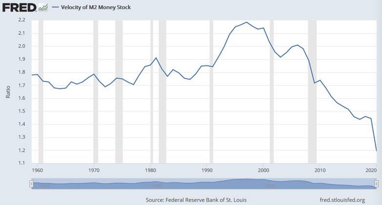 cyrkulacja pieniadza m2 USA