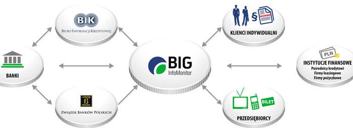 przeplyw informacji bank-BIK-klient