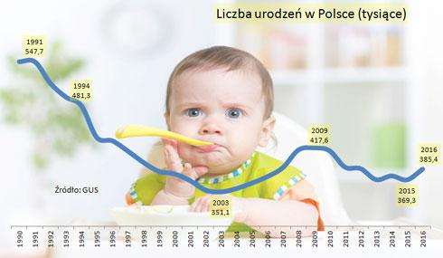 Mocny trend wzrostowy narodzin dzieci dzięki 500+